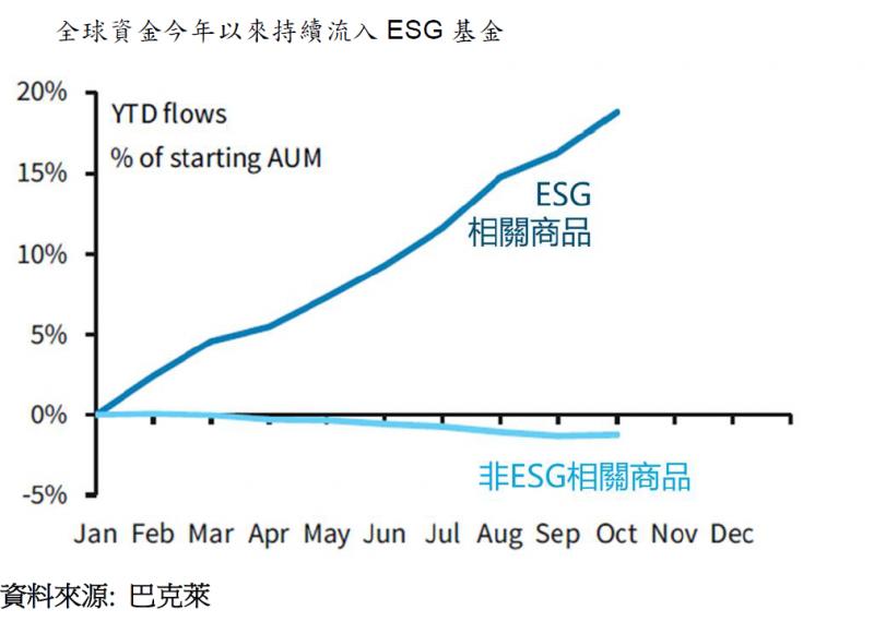 20201117-全球資金今年以來持續流入ESG基金。(富邦證券提供)