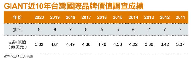 GIANT近10年台灣國際品牌價值調查成績
