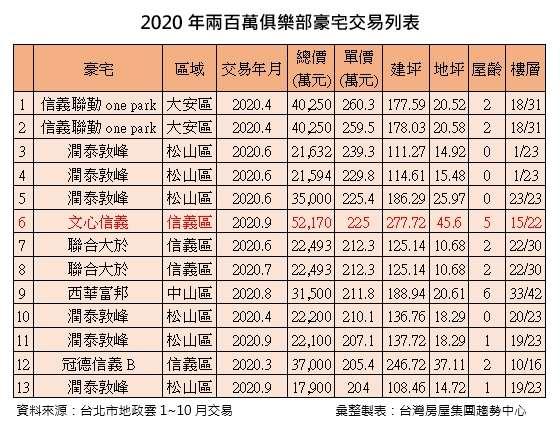 2020年兩百萬俱樂部豪宅交易列表