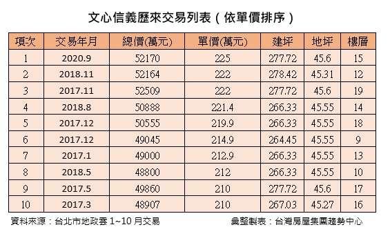 文心信義歷來交易列表(依單價排序)