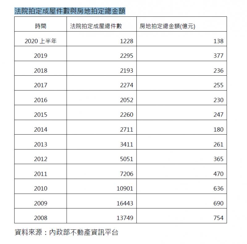 20201118-法院拍定成屋件數與總金額。(信義房屋提供)