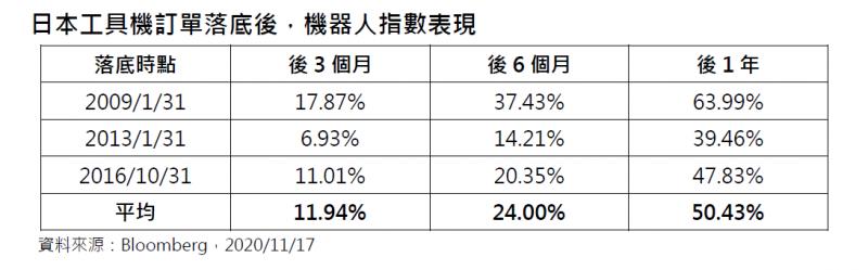 20201118-日本工具機訂單落底後,機器人指數表現( 第一金全球AI機器人及自動化產業基金提供)