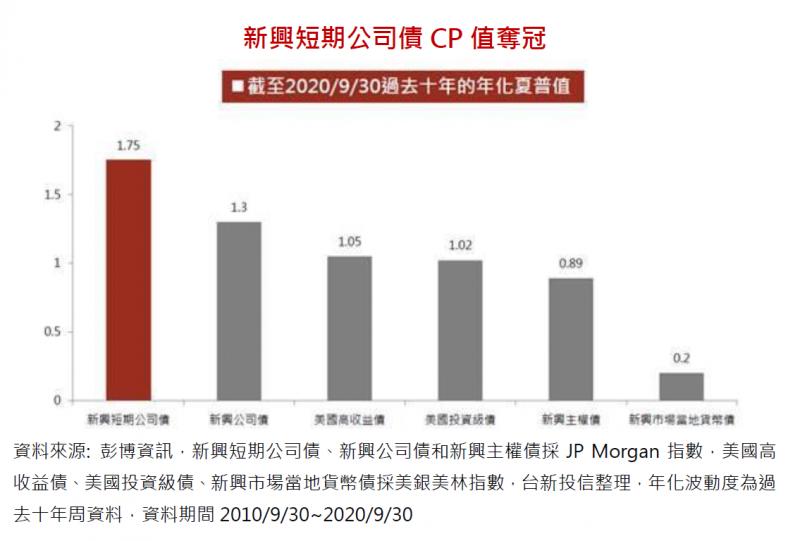 20201118-新興短期公司債 CP 值奪冠(台新投信提供)