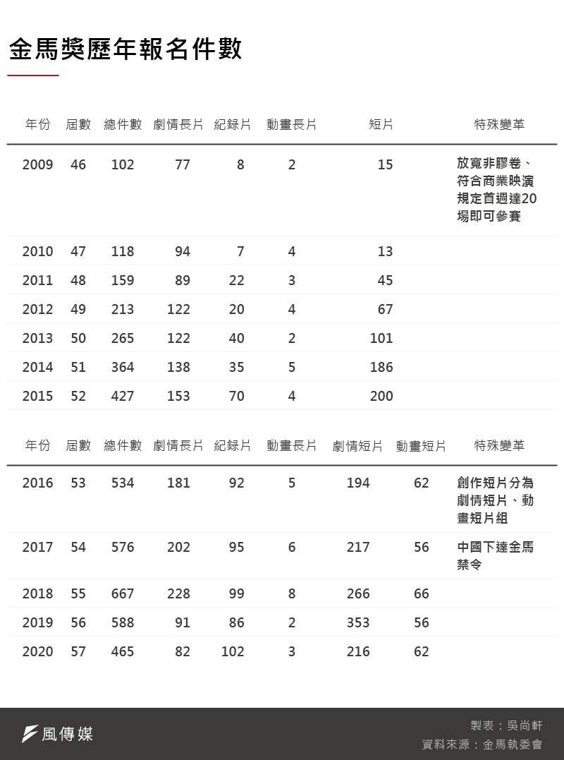 20201119-SMG0035-吳尚軒_金馬獎歷年報名件數