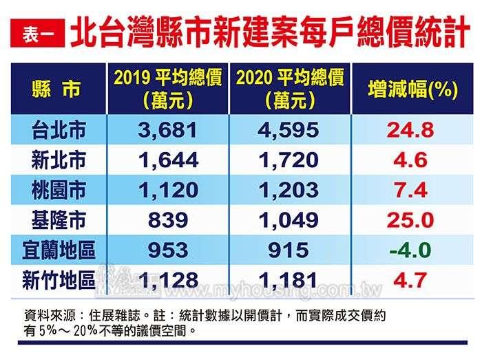 20201119-北台灣縣市新建案每戶總價統計(住展雜誌提供)
