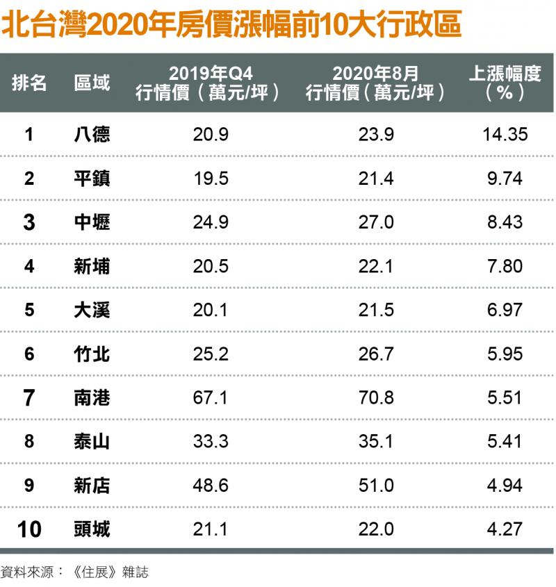 北台灣2020年房價漲幅前10大行政區