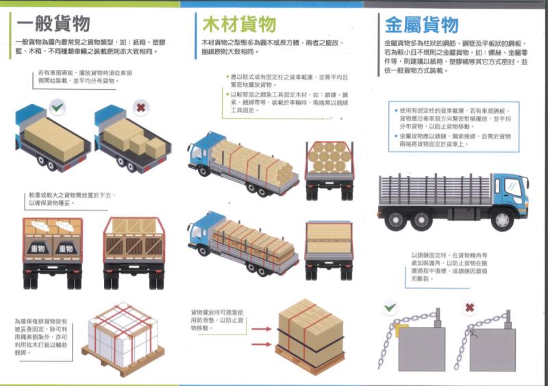 20201120-汽車貨運載送新制。(取自交通部官網)