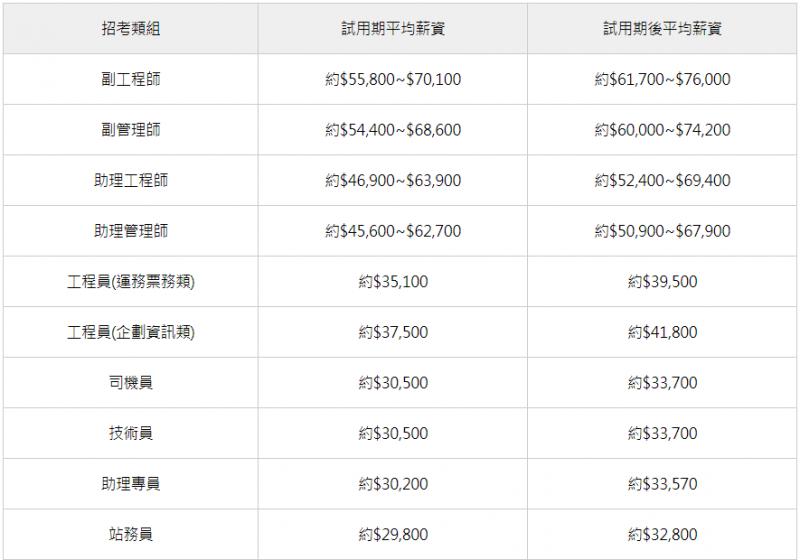 桃園捷運薪資級距表(圖片來源:百官網)