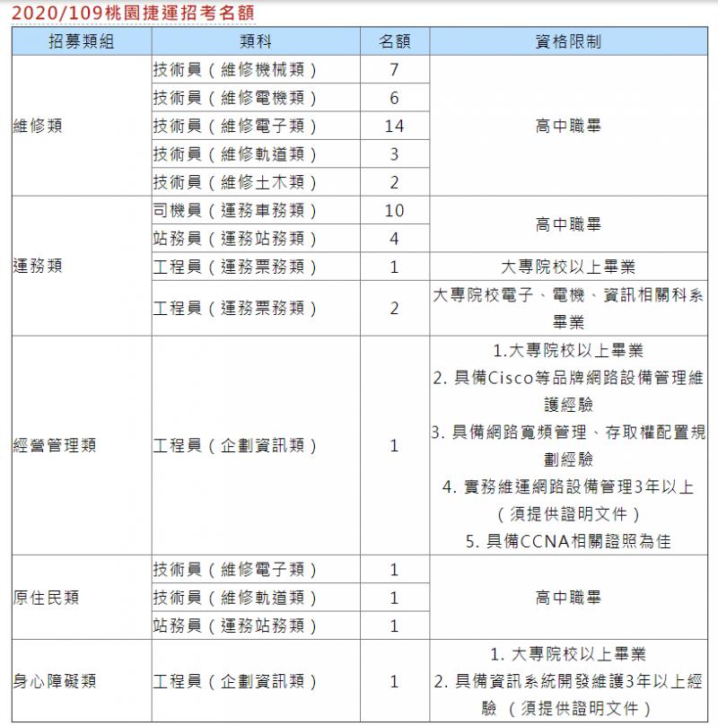 桃園捷運本次招考54人,具體員額分五大類任用(圖片來源:魯版主-國營事業招考資訊)