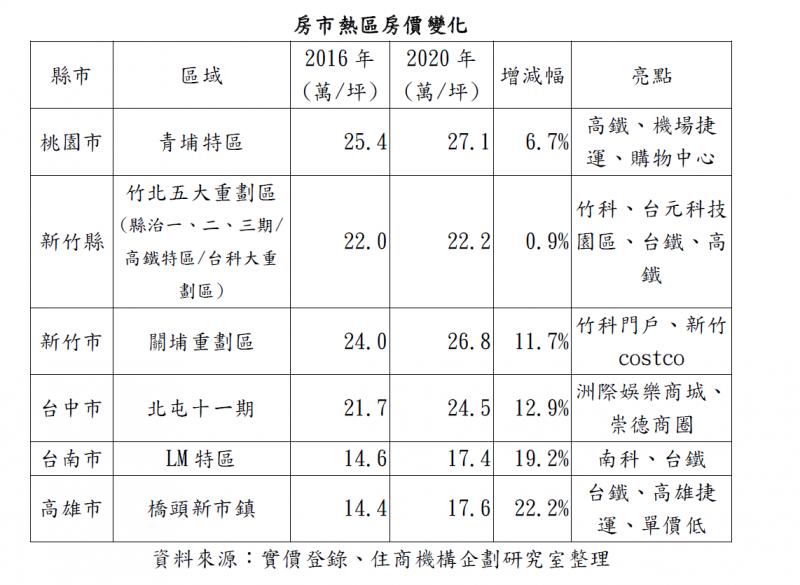 20201121-房市熱區房價(大家房屋提供)