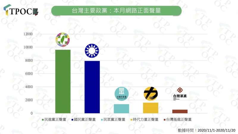 20201121-2020年11月台灣主要政黨網路正面聲量中,仍以民進黨領先,國民黨居第二。(QuickseeK快析輿情資料庫 提供)
