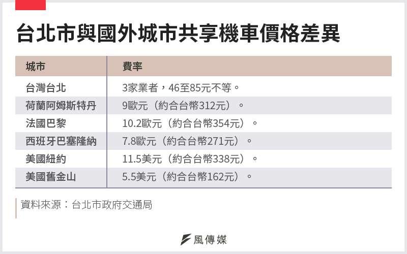 20201122-SMG0034-E01-台北市與國外城市共享機車價格差異