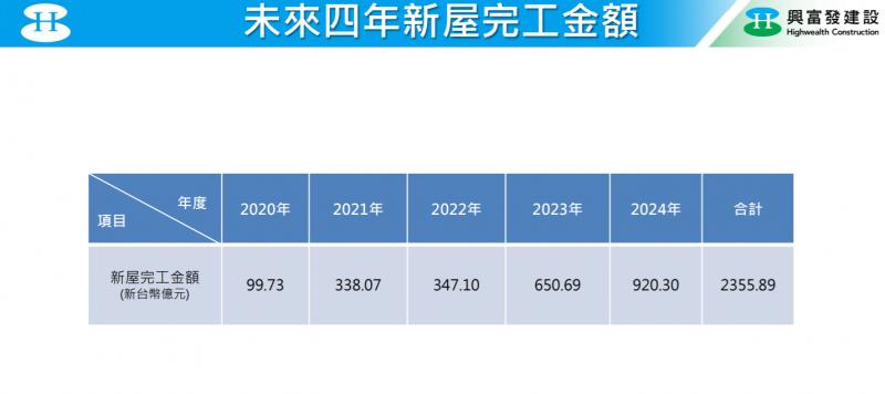 20201123-未來4年新屋完工金額。(興富發提供)