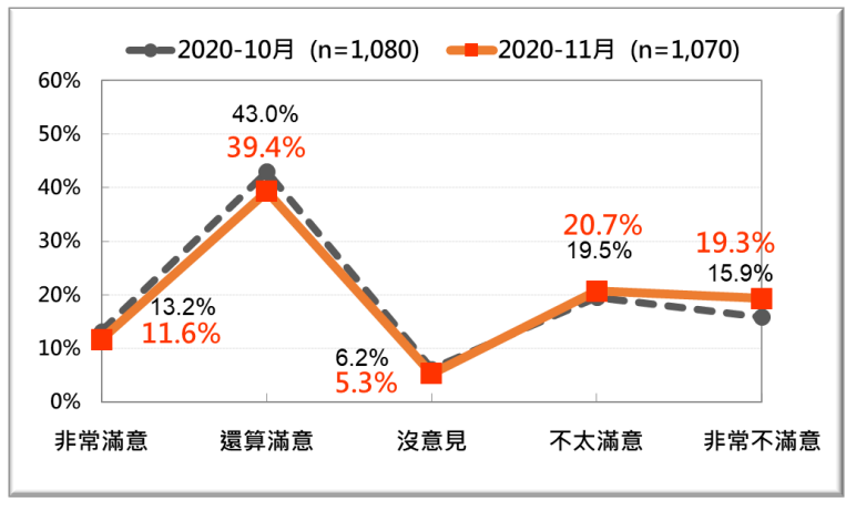 20201123-蘇貞昌內閣整體施政表現的民意反應:最近兩次比較。(2020年10、11月)。(台灣民意基金會提供)