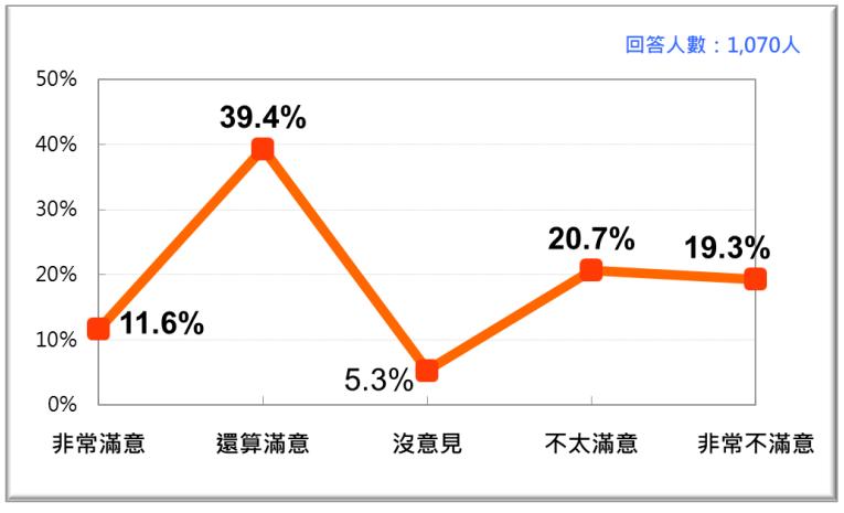 20201123-蘇貞昌內閣整體施政表現的民意反應(2020年11月)。(台灣民意基金會提供)