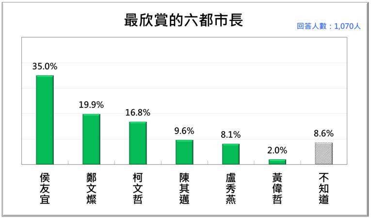 20201123-2020年11月台灣人最欣賞的六都市長。(台灣民意基金會提供)