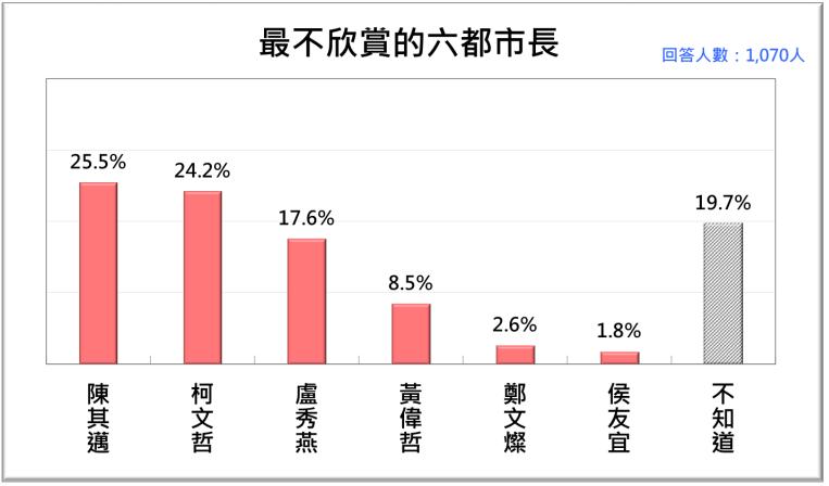 20201123-2020年11月台灣人最不欣賞的六都市長。(台灣民意基金會提供)