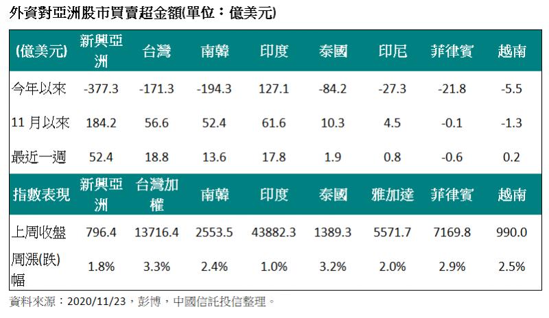 外資對亞洲股市買賣超金額。(單位:億美元)