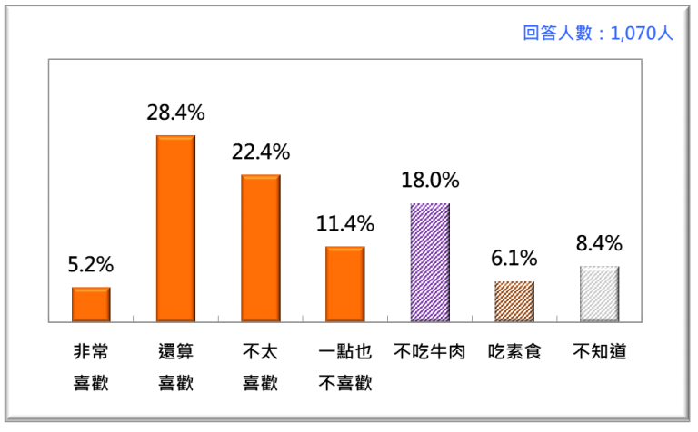20201123-2020年11月台灣人對美國牛肉的態度。(台灣民意基金會提供)