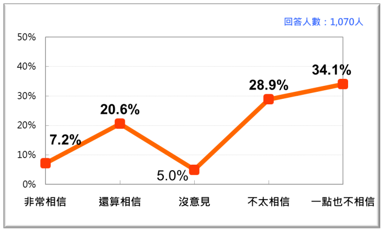 20201123-2020年11月,蔡政府開放美萊豬進口政策的社會說服。(台灣民意基金會提供)