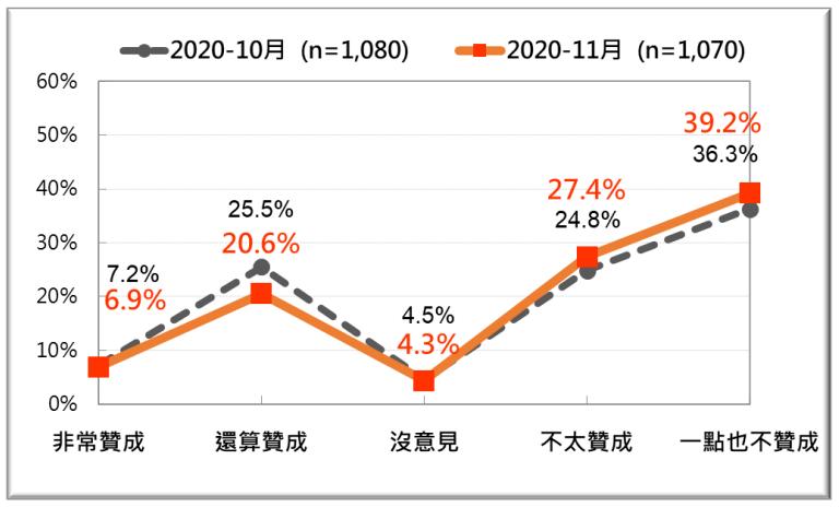 20201123-2020年10、11月台灣人對開放含瘦肉精美豬進口政策的反應比較。(台灣民意基金會提供)