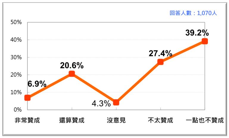 20201123-2020年11月台灣人對開放含瘦肉精美豬進口政策的反應。(台灣民意基金會提供)