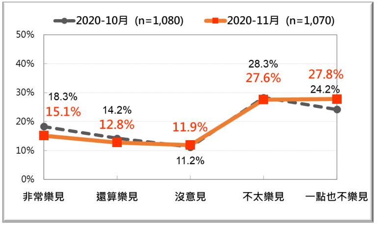 20201123-近兩個月中天電視台換照爭議的民意反應。(台灣民意基金會提供)