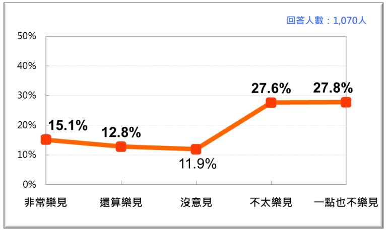 20201123-中天電視台換照爭議的民意反應。(台灣民意基金會提供)