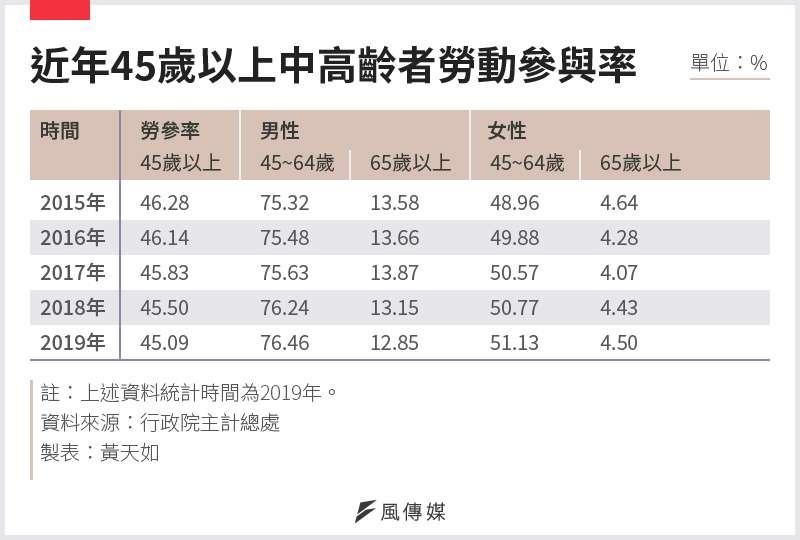 20201123-SMG0034-E01_01_近年45歲以上中高齡者勞動參與率