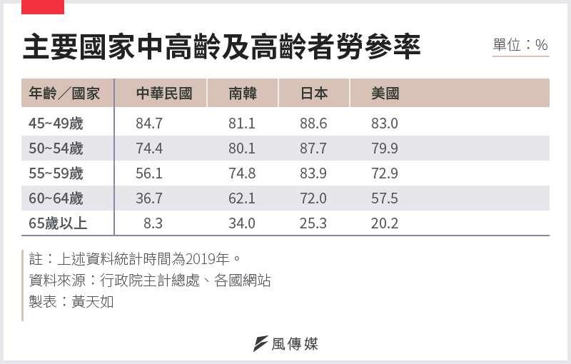 20201123-SMG0034-E01_03_主要國家中高齡及高齡者勞參率