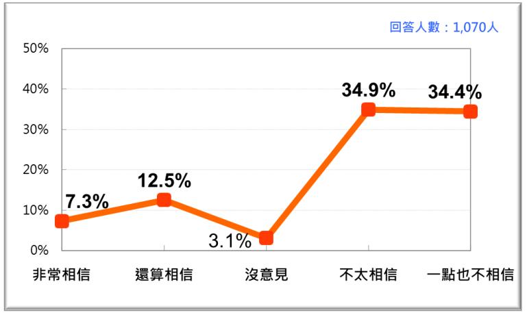 20201123-台灣人對黨產會做為政府獨立機關的信任感。(台灣民意基金會提供)