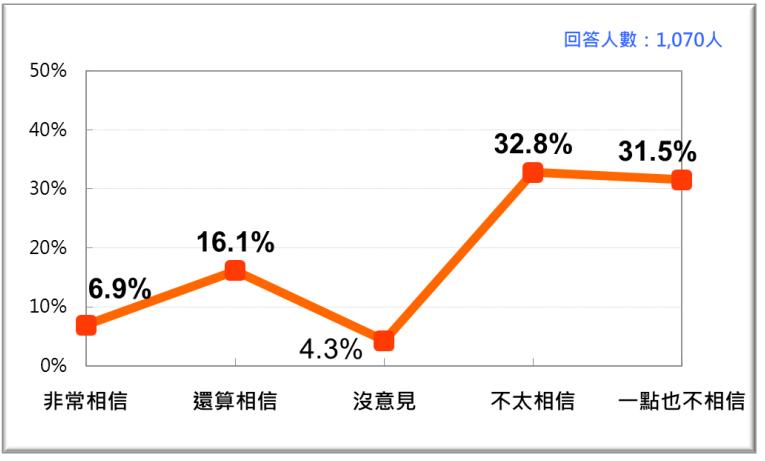 20201123-台灣人對促轉會做為政府獨立機關的信任感。(台灣民意基金會提供)