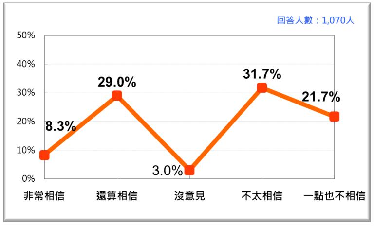 20201123-台灣人對公平會做為政府獨立機關的信任感。(台灣民意基金會提供)
