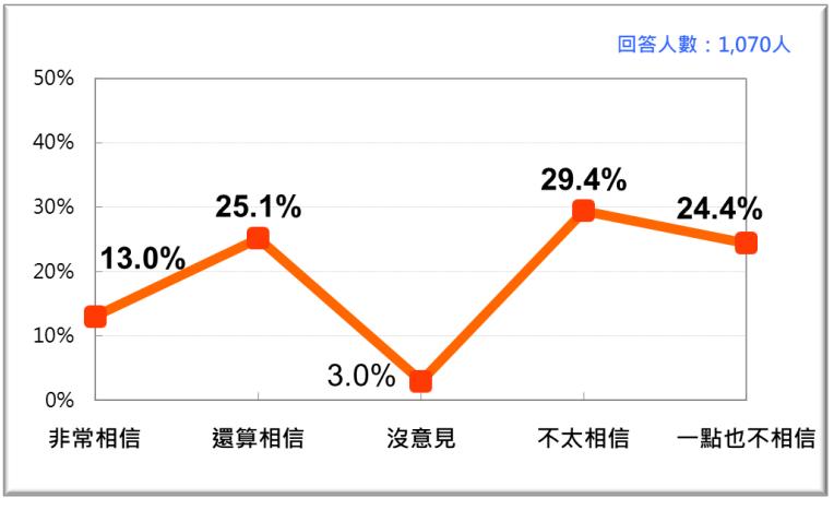 20201123-台灣人對中選會做為政府獨立機關的信任感。(台灣民意基金會提供)