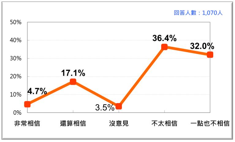 20201123-台灣人對NCC做為政府獨立機關的信任感。(台灣民意基金會提供)
