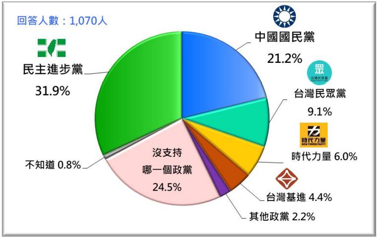 20201123-台灣人的政黨支持傾向。(台灣民意基金會提供)