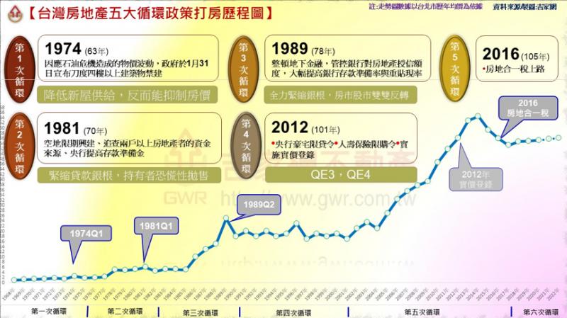 20201123-台灣房地產五大循環政策打房歷程圖。(資料來源/製圖:吉家網)