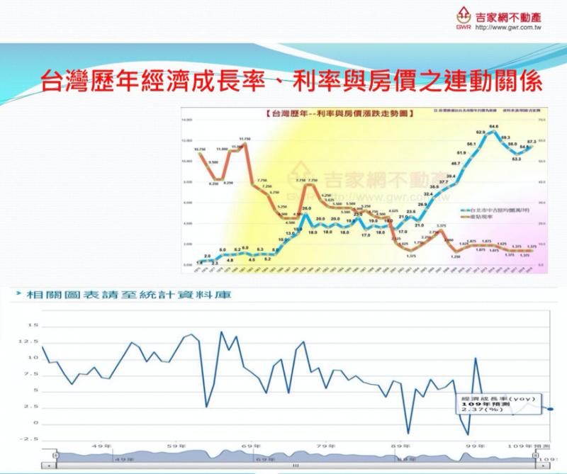 20201123-台灣歷年經濟成長率、利率與房價之連動關係。(資料來源/製圖:吉家網)