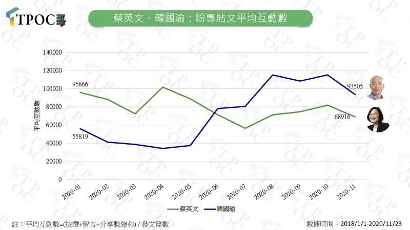 20201124-蔡英文、韓國瑜:粉專貼文平均互動數。(QuickseeK快析輿情資料庫提供)