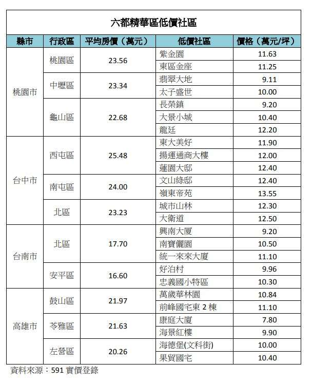 20201124-六都精華區低價社區(桃園、台中、台南、高雄)