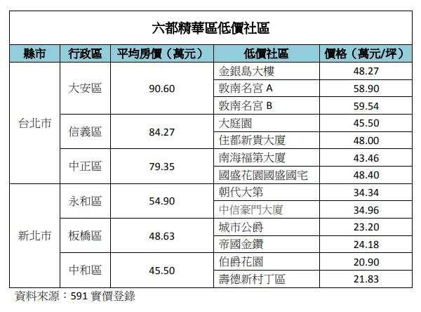 20201124-六都精華區低價社區(台北、新北)