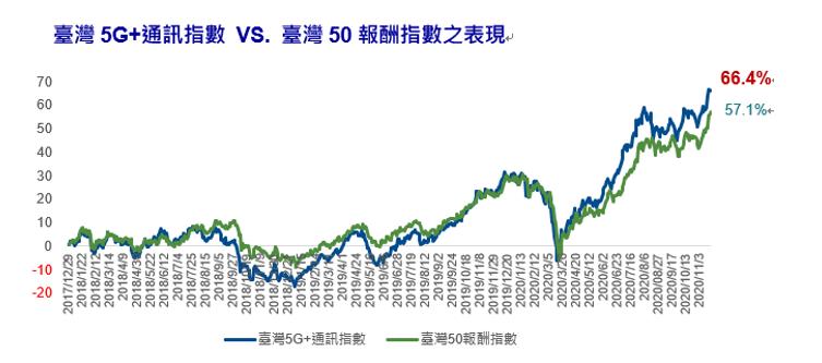 20201124-台灣5G+通訊指數VS.台灣50報酬指數之表現。(資料來源:Bloomberg、CMoney)
