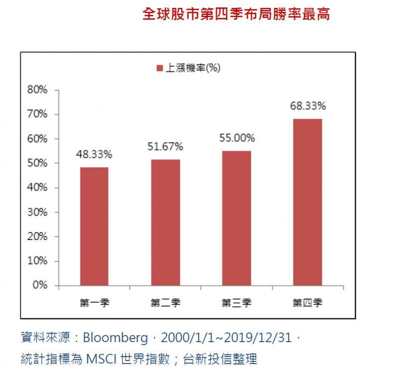 20201124-全球股市第四季布局勝率最高(台新投信提供)