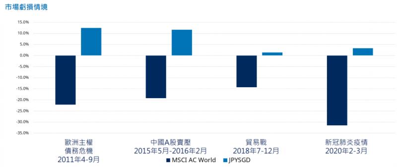 市場虧損情境中,日圓相對仍有投資價值(圖片來源:施羅德投信)