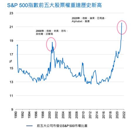標普500指數在資金簇擁下,前五大市值股票出現空前的集中度!(圖片來源:施羅德投信)
