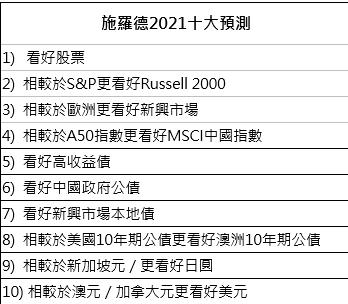 施羅德投信公布其2021年投資十大預測(圖片來源:施羅德投信)