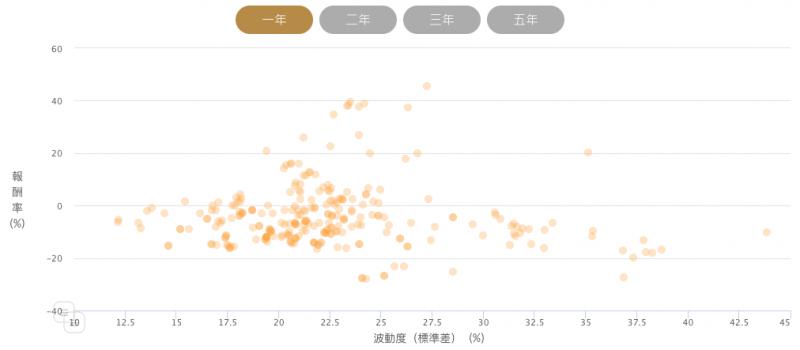 以全球股票為例,投資人可以根據圖表選擇高報酬、低波動的基金商品,也就是左上角這個象限區塊。