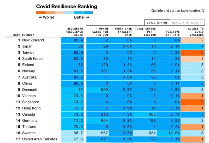 20201125-彭博社針對「對抗新冠肺炎排名」(The Covid Resilience Ranking)的調查。(取自彭博社)