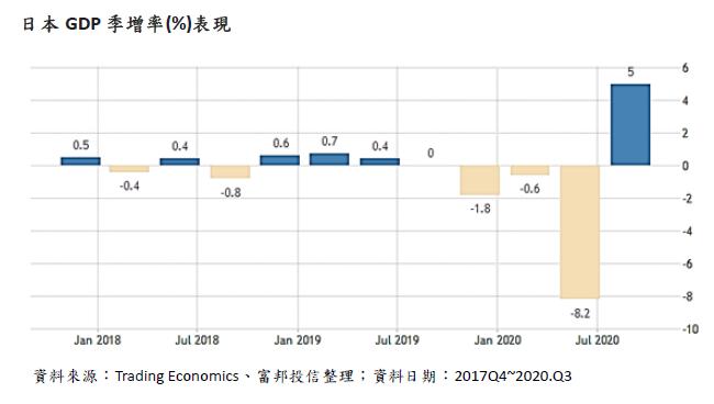 20201125-日本GDP季增率(_)表現(富邦投信提供)