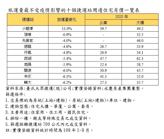 20201125-旅運量最不受疫情影響的十個捷運站周邊住宅房價一覽表。(資料來源:台北大眾捷運(股)公司;實價登錄資料;永慶房產集團彙整。)
